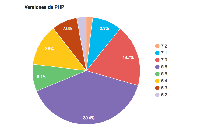 Versiones PHP WordPress Junio 2018