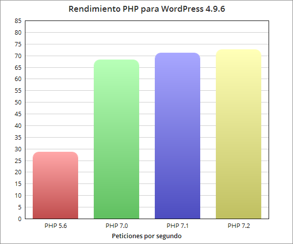 WordPress con php7