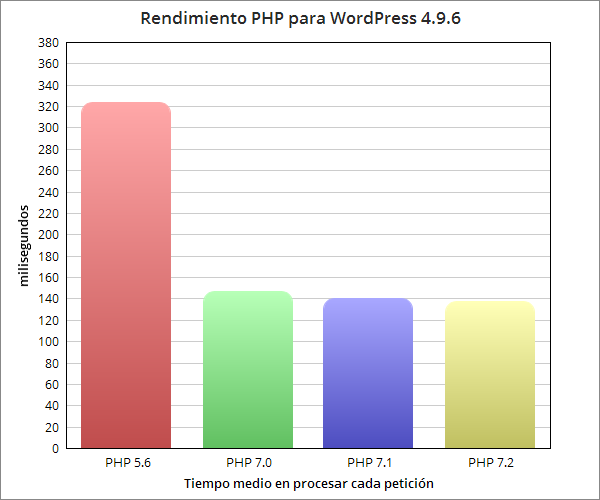 Rendimiento WordPress php7 y hp5.6
