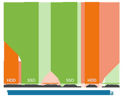Gráfico SSD vs HDD